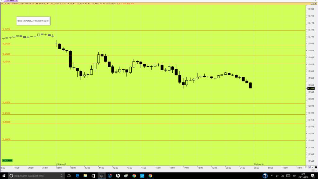 futuro-dax-trading-niveles-sesion-dia-29-11-16