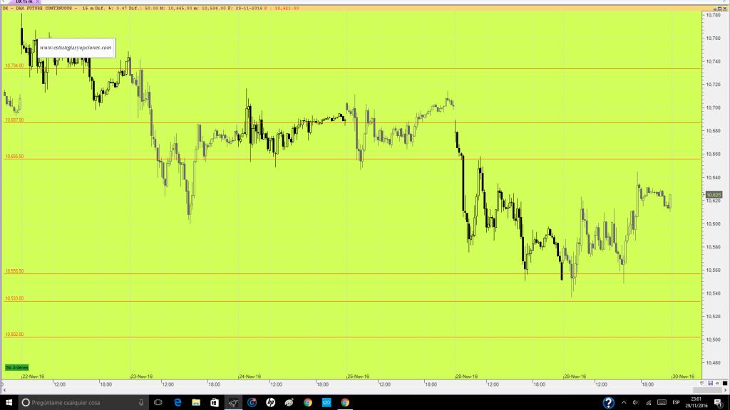 futuro-dax-trading-niveles-sesion-dia-30-11-16